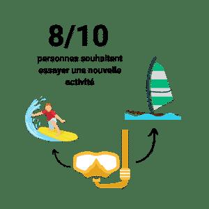 français-multidiscplines-spotyride